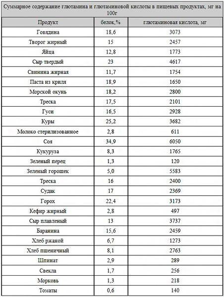 Таблица глютамина